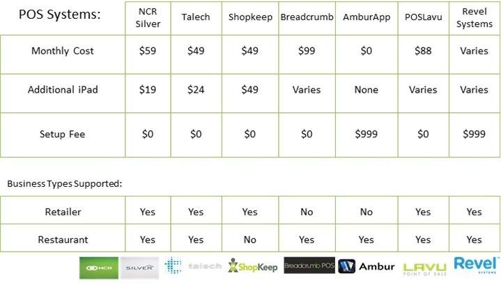 iPad POS comparison table