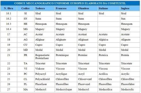 il codice meccanografico uniforme europeo elaborato da Comitextil