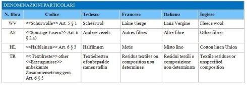 una tabella con le denominazioni particolari
