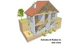 Entrata di radon in una casa