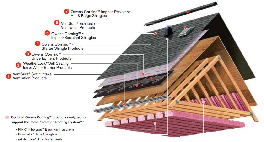 Roof Repair in Austin TX - Fast, Easy & Affordable 512-629 ...