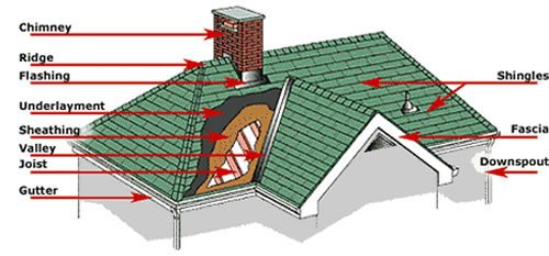 All the parts of a roof Austin Roofing and Construction