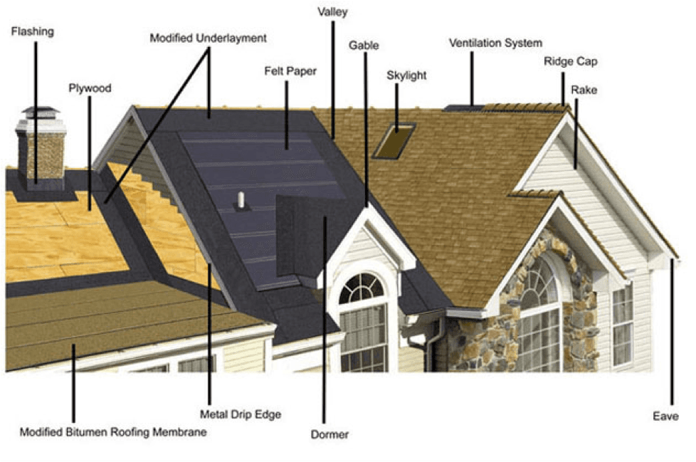 Roof repairs commercial residential for Names of roofing materials