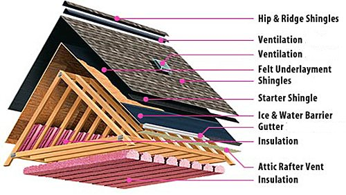 Details of Roof Installation Austin Roofing and Construction
