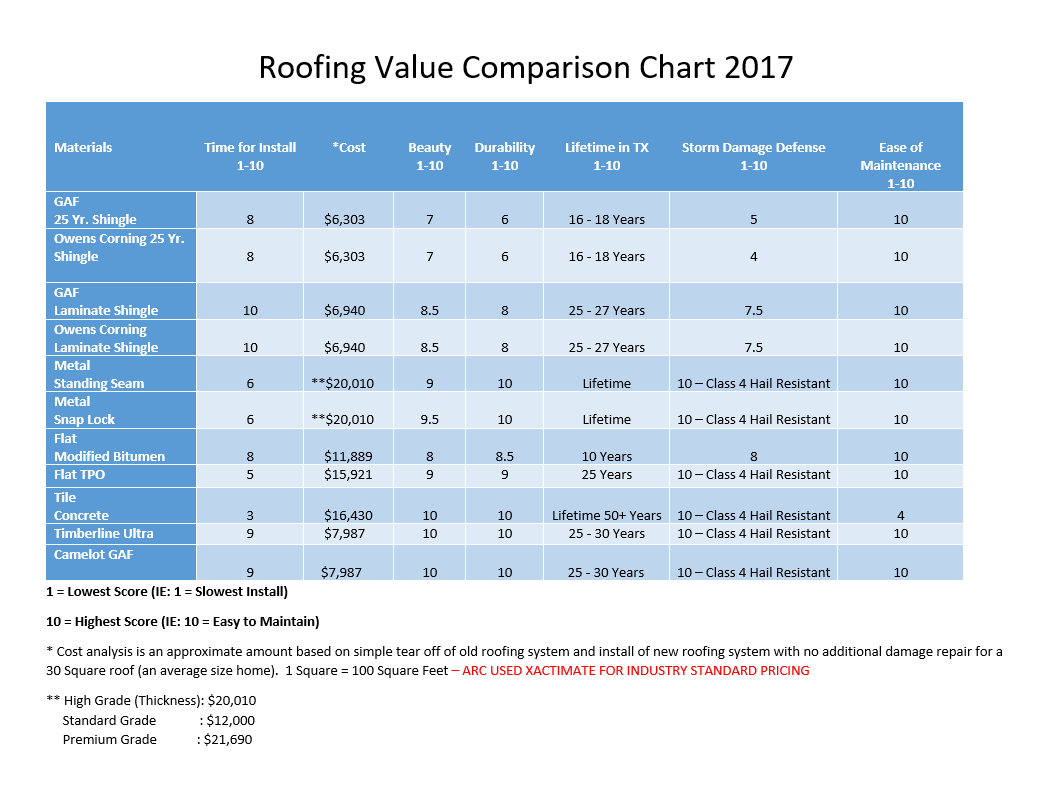 Roofing Value Pricing Chart