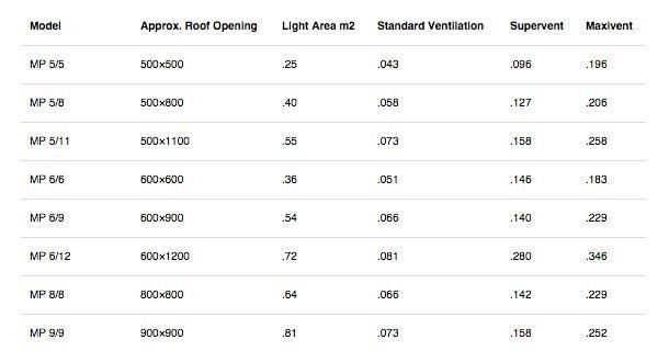 Skylight rib deck specs