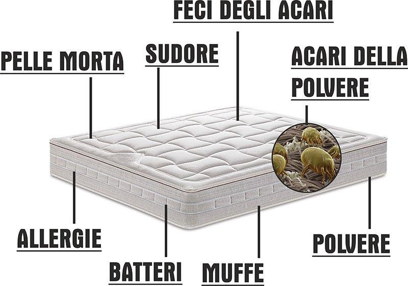 Igienizzazione materasso  - Serravalle Pistoiese (PT)