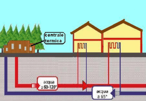 centrale termica, energia alternativa, riscaldamento