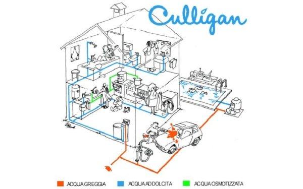 Vendita ricambi Culligan