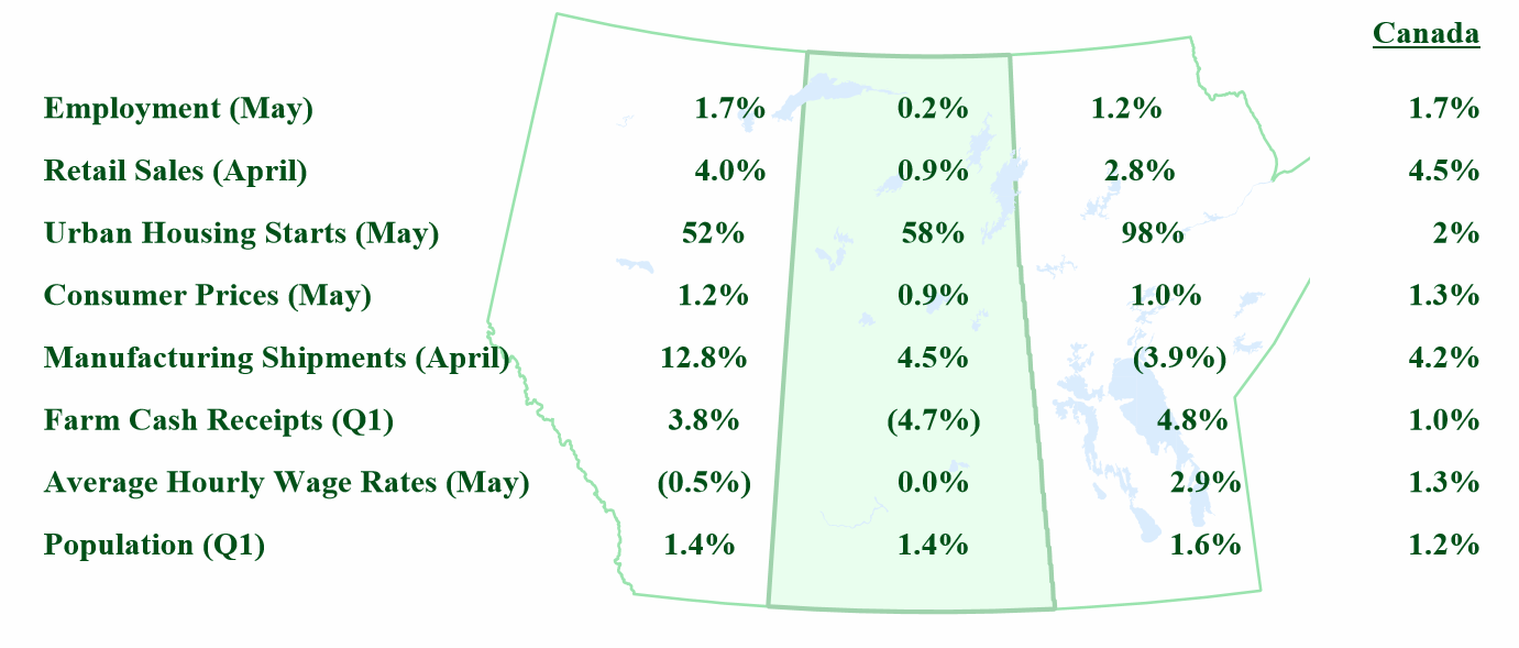 Saskatchewan Key Economic Indicators