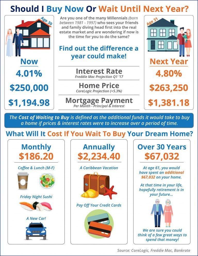 Rent vs Own in Columbia SC