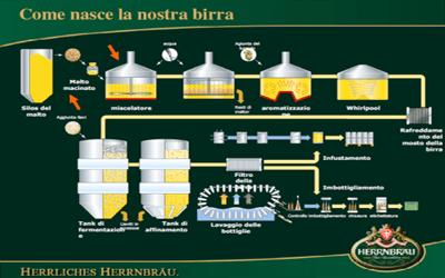 Come nasce la nostra birra