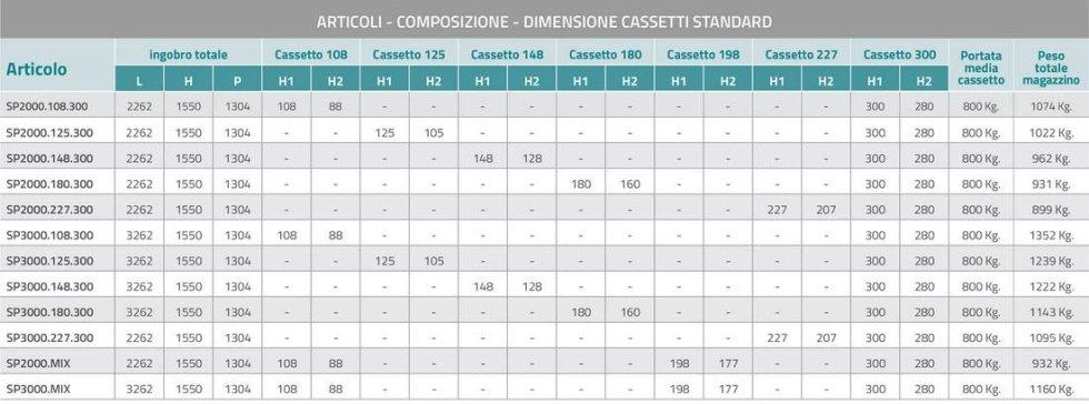 Specifiche modelli - Cassettiera Spazio Sabatino