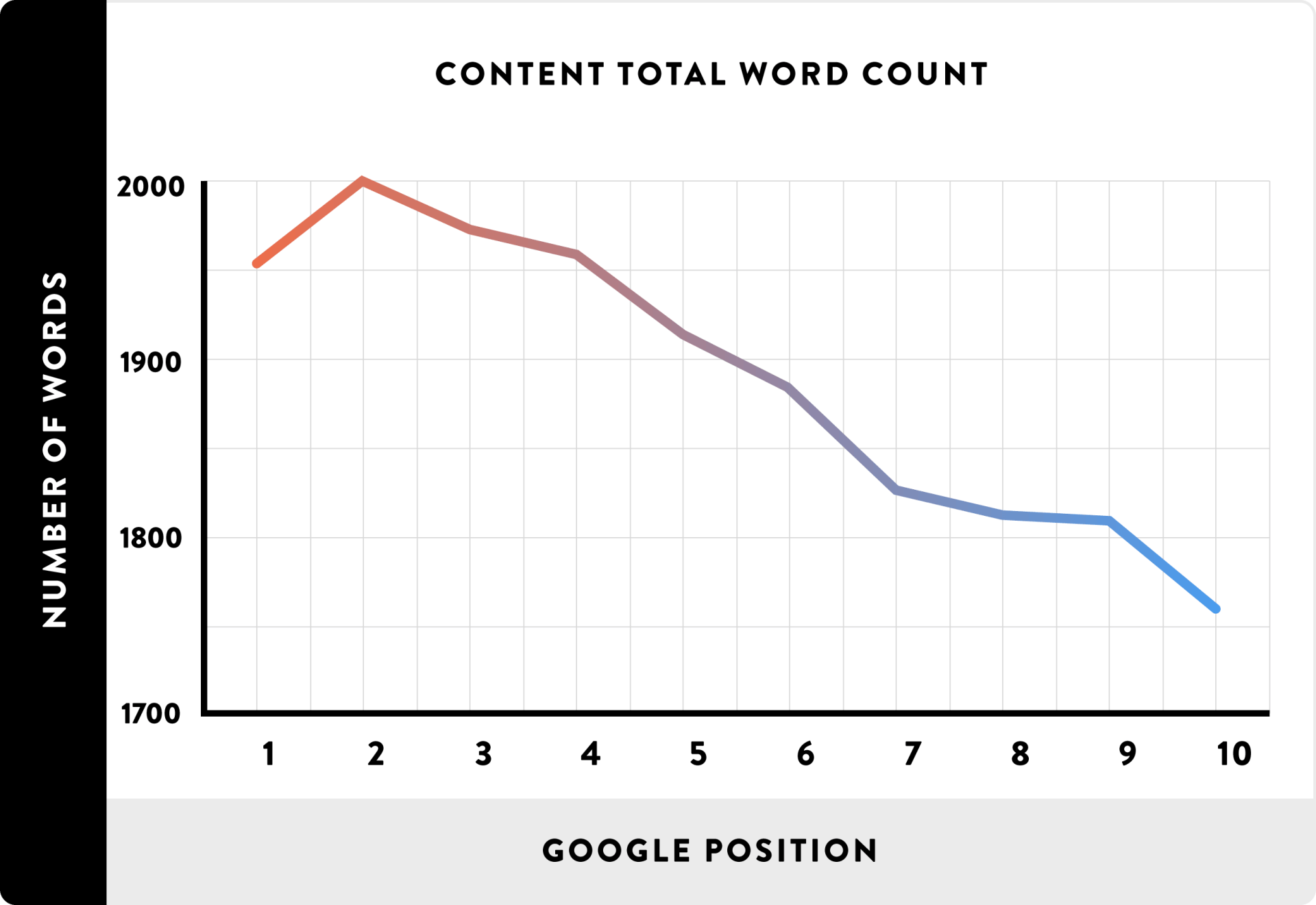 long blog posts rank higher in Google