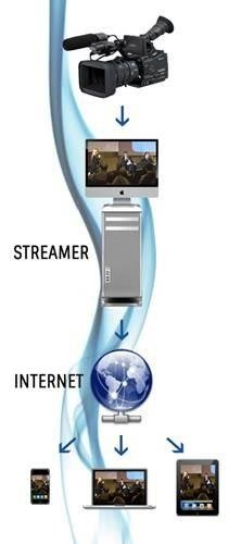 apperecchi per video streaming