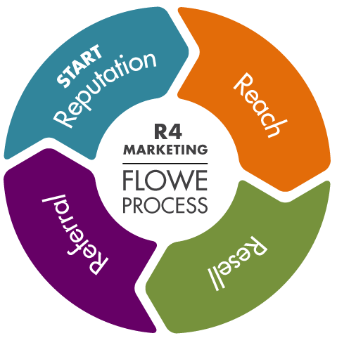 strategic marketing r4 process