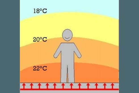 Distribuzione di calore