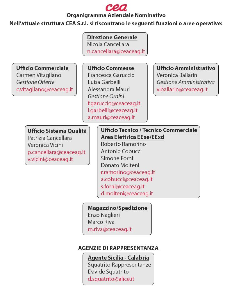Organigramma CEA