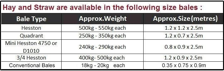 chart explaining bale details