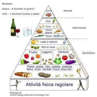 piramide alimentare corretta alimentazione