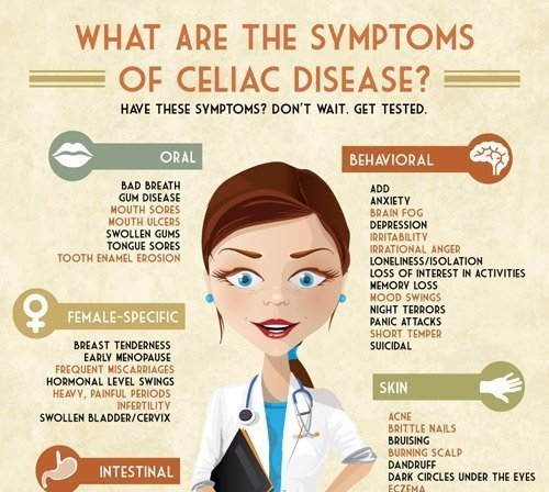 The Many Symptoms of Celiac Disease