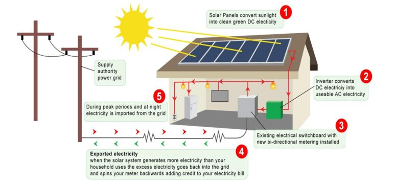 A diagram explaining how solar systems work for clean energy in Townsville
