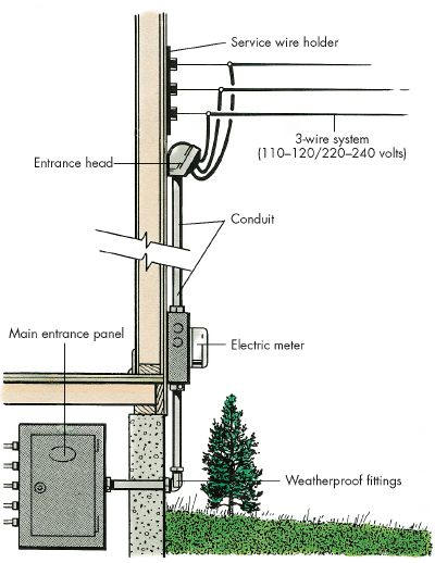 electrical service typical layout