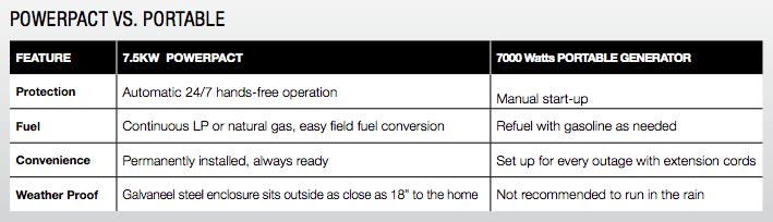 Portable Generator vs a PowerPact Generator