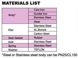 Dual swing check valve materials