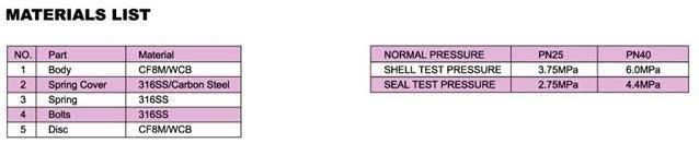 Materiali Valvola di ritegno wafer a disco PN6-40