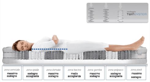 molleggio twin set,  materassi su misura, realizzazione materassi con lana del cliente
