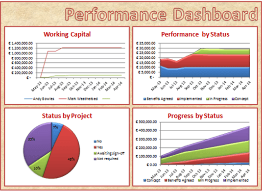 Bespoke Excel Dashboards From Excel Expertise Ltd