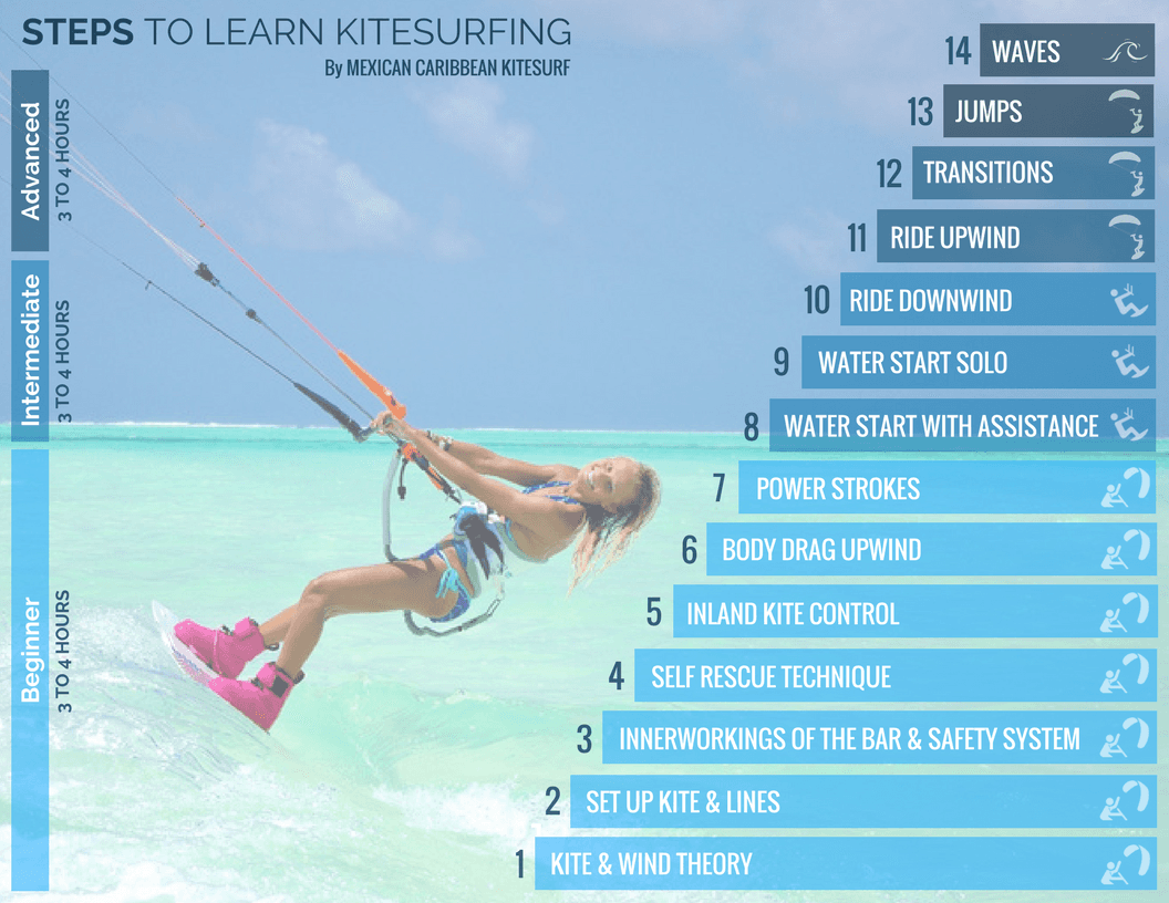 Steps to Learn Kitesurfing Tulum