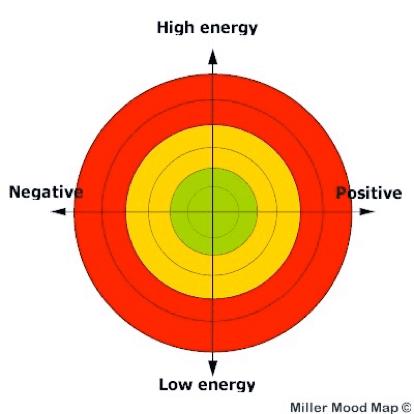 Doctors' Support Network 2016 Dr Liz Miller Figure 3 mood mapping mental health