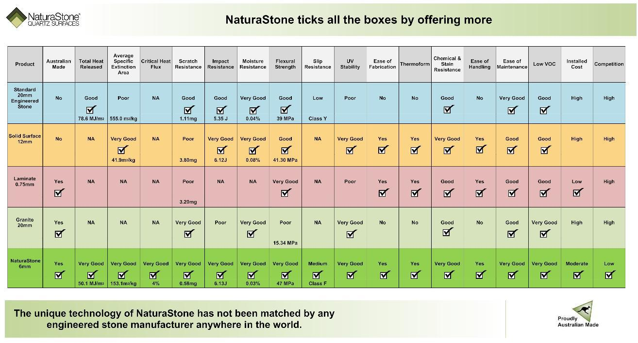 NaturaStone features