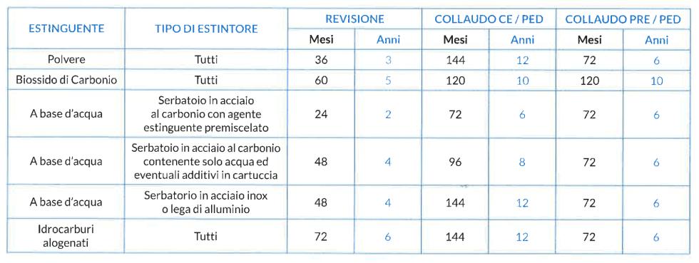 Periodicità massima di revisione e collaudo