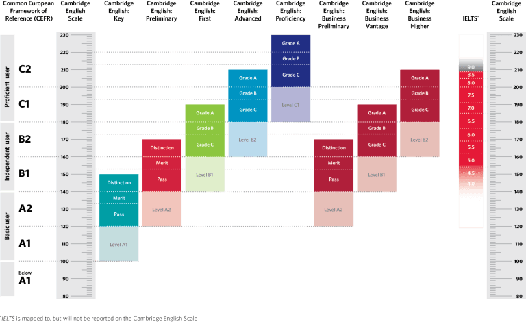 The Cambridge English Scale