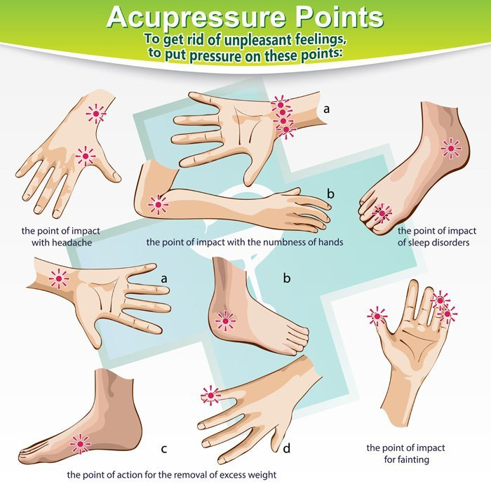 Acupressure Points by Acupressure Massage Therapist Eugene Wood, Located in Wantagh NY 11793, and Massapequa NY 11758