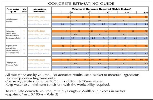 concrete estimating guide