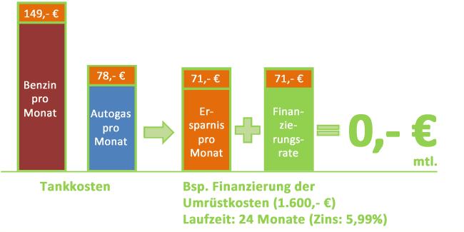 grafik Finanzierung Umrüstkosten