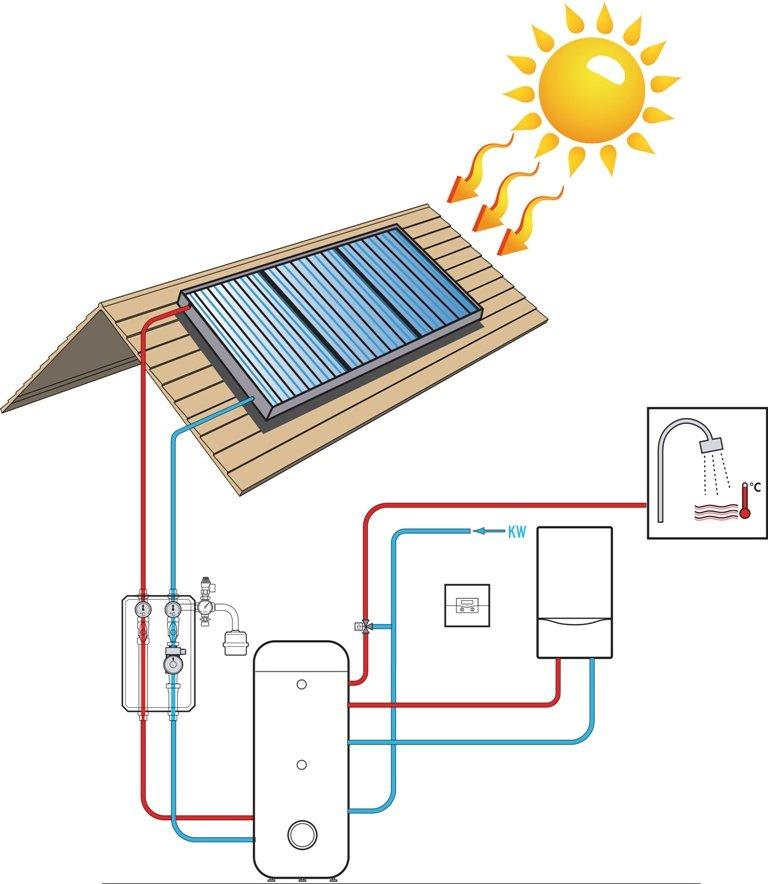 fissaggio pannelli solari
