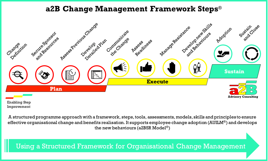 describe how business can manage change Modern principles for organizational change management and effective employee training and development these principles are for forward-thinking emotionally-mature organizations, who value integrity above results, and people above profit.