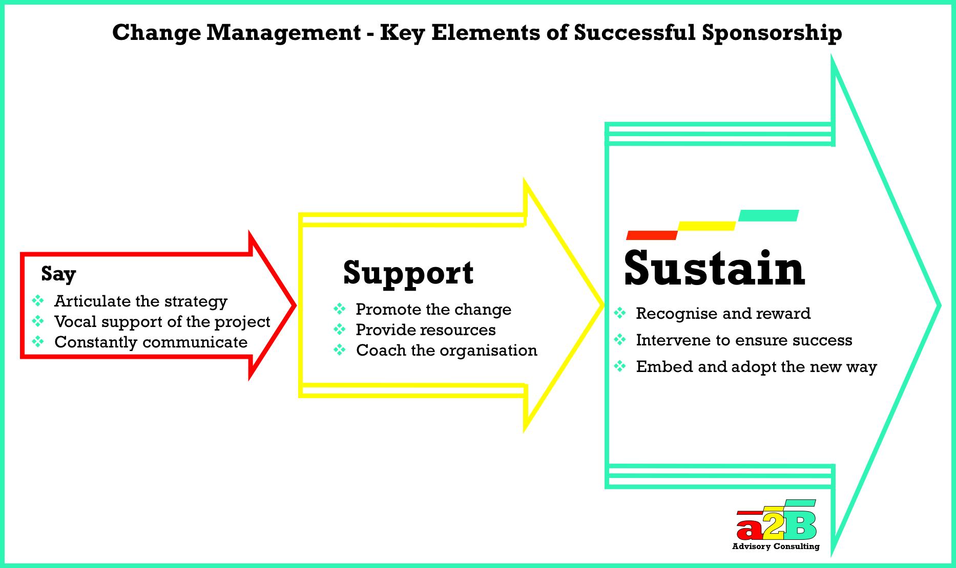 importance of change management pdf