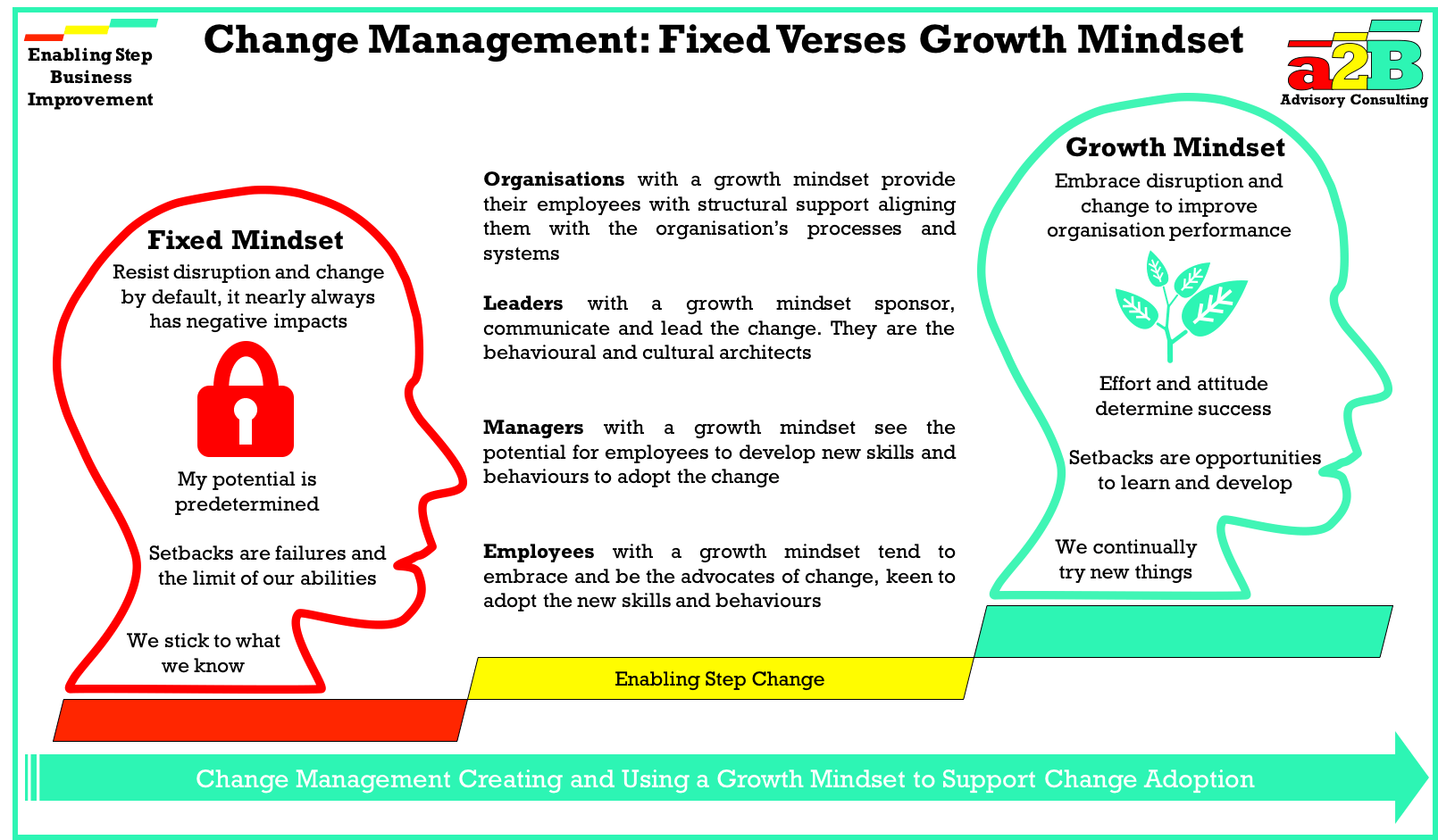 growth and change management in hyundai Management would have to provide the push factor for the change process and this would also have an effect on the goals which are short term in hyundai which would be aspects like building of teams, sharing of visions and defining the responsibilities amongst the employees.