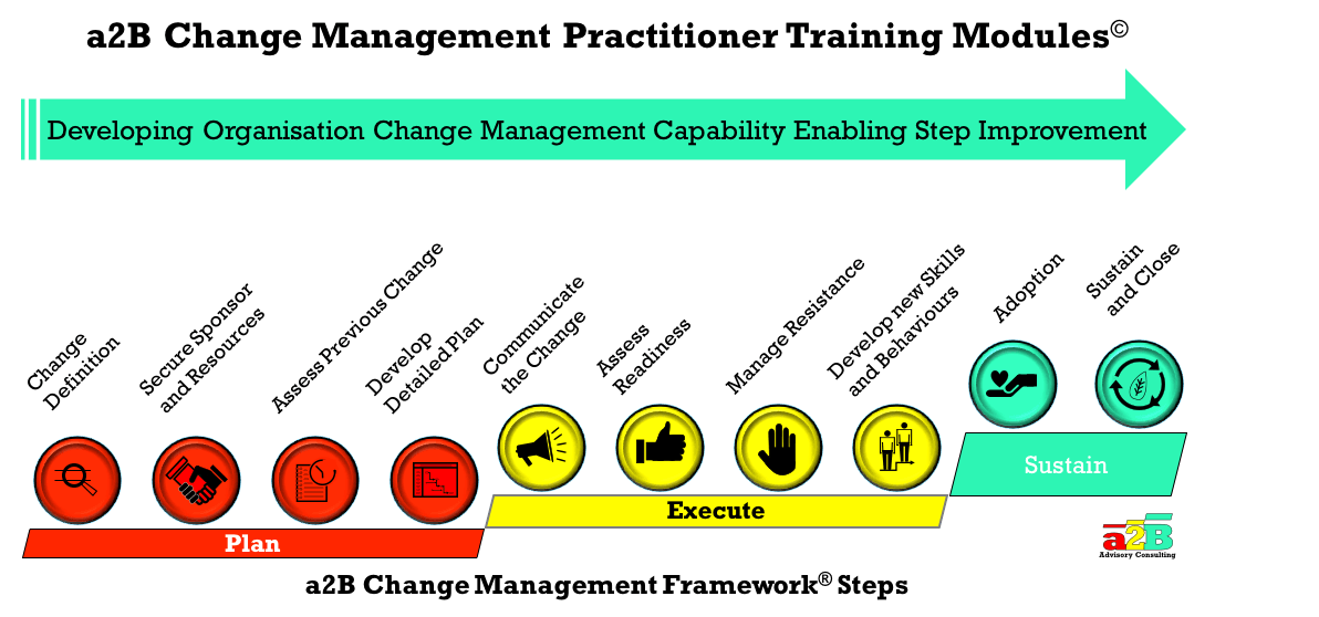 management of change in th e It is suggested that theories of change management are far from complete and  the phenomenon of change management is generally poorly explained - this.