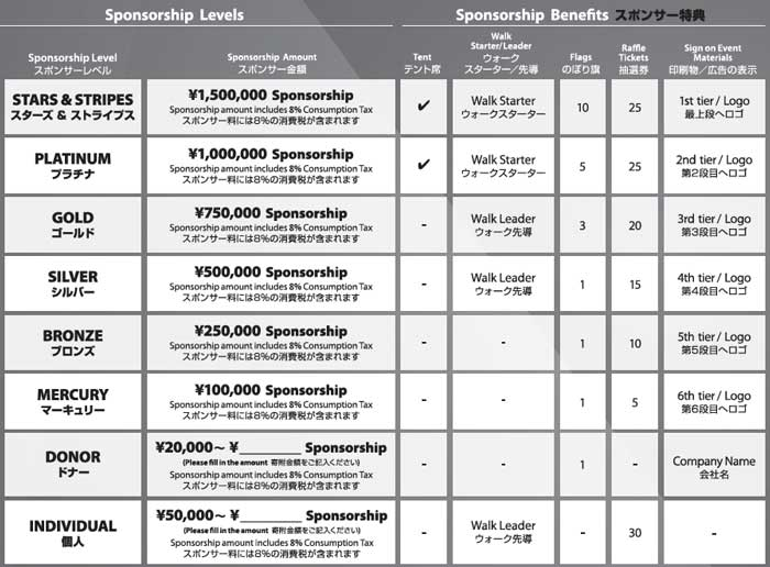 2017 Walkathon Sponsorship levels