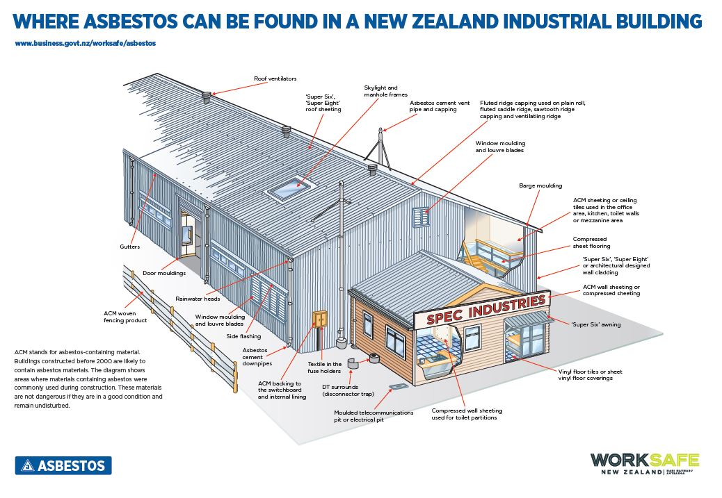 Asbestos removal in Christchurch