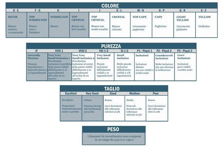 tabella classificazione diamanti
