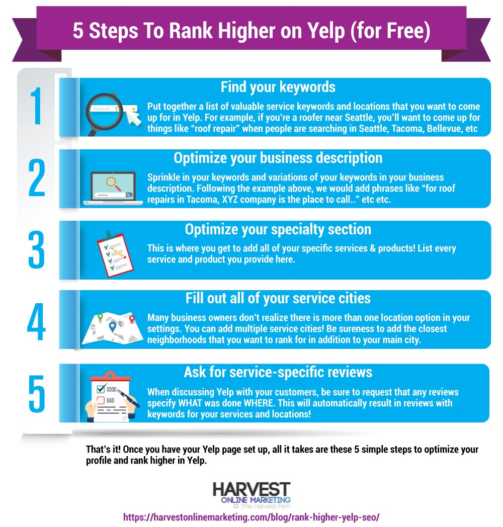 5 Tips To Increase Your Yelp SEO · Harvest Online Marketing