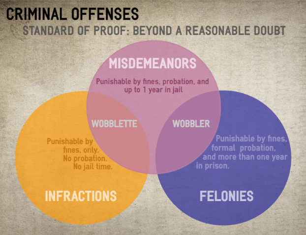 What's the Difference Between a Misdemeanor and an